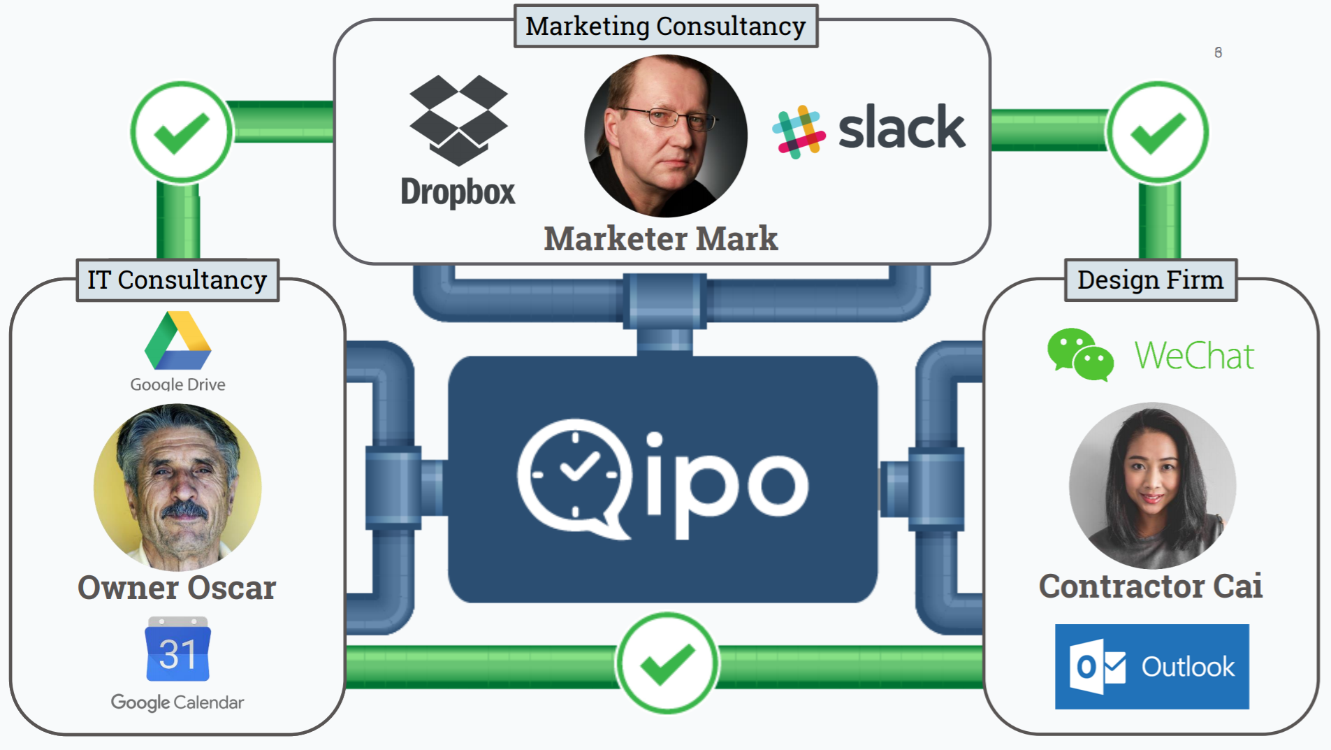 Qipo is like plumbing between different companies' collaboration tools: stick with your usual options, Qipo syncs them with your external collaborators.